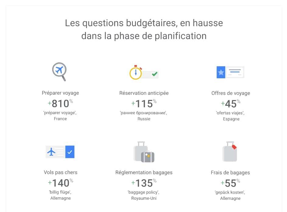 Référencement Google vacances 2019